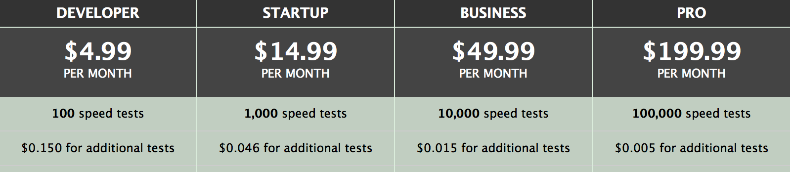 SpeedOfMe Pricing